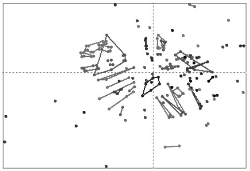 A plot of software failures using K-Means clustering, with lines drawn to delimit some of the clusters.